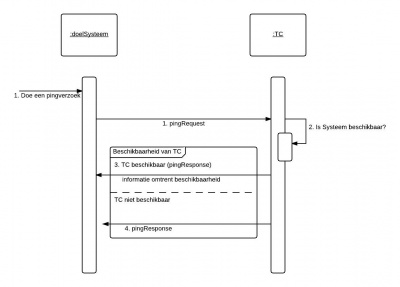 Sequence Diagram Ping Service.jpeg